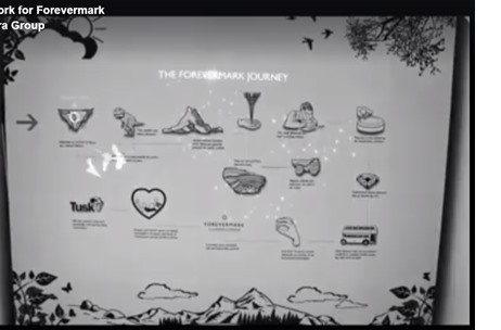 DDB MudraMax Marries Creativity with Interactive Technology to Showcase 'The Forevermark Journey'